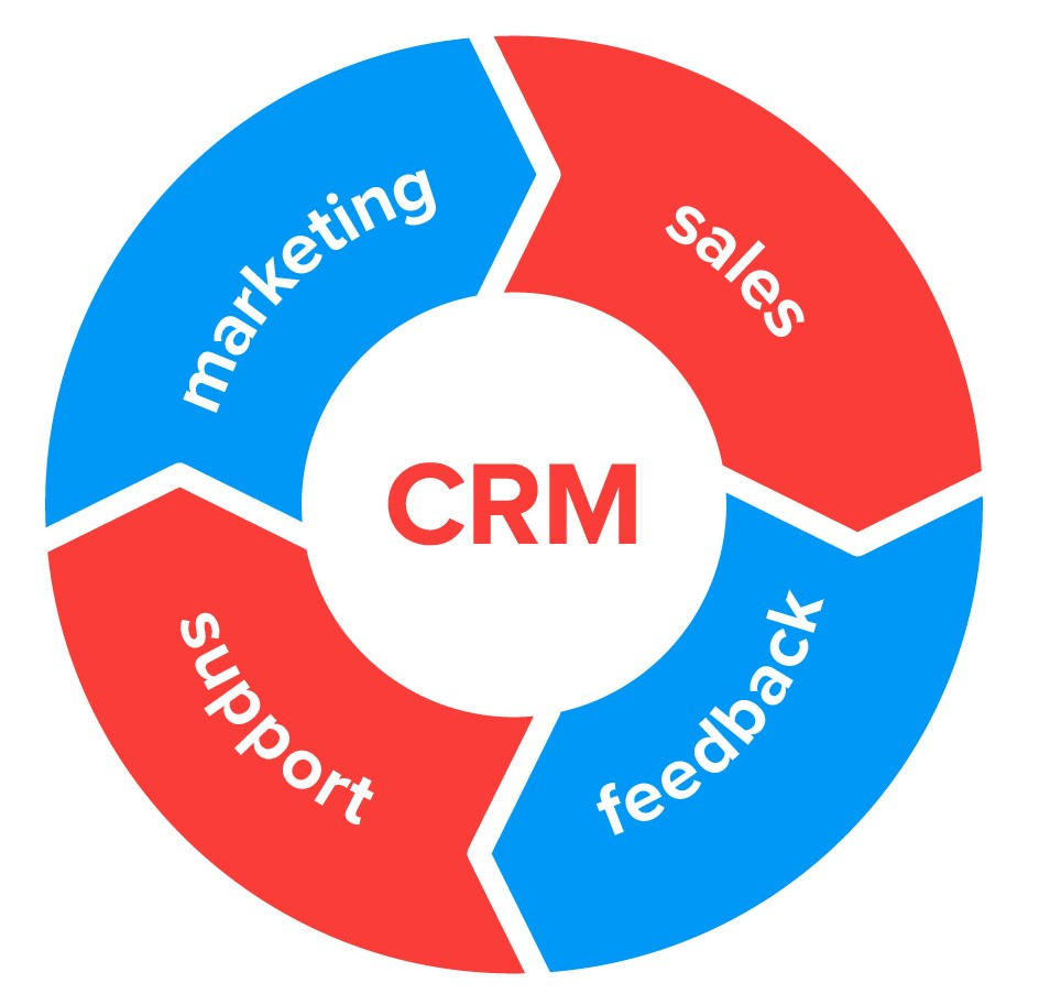 crm-strategy-implementation
